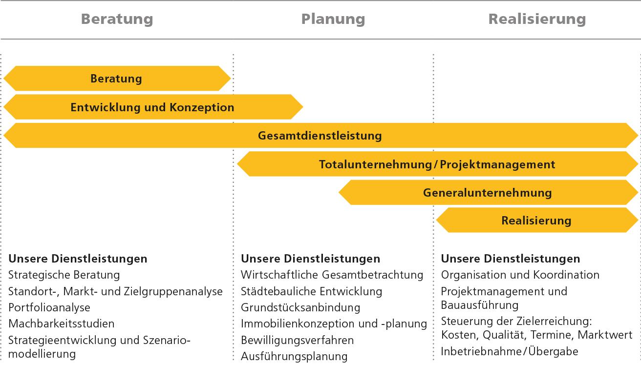 Integriertes Geschäftsmodell